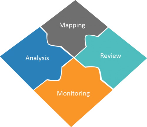 4 key stages: mapping, analysis, monitoring, review